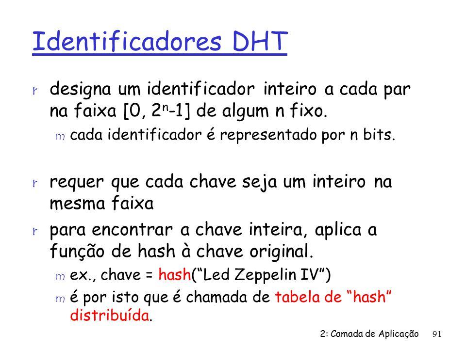 Identificadores DHT designa um identificador inteiro a cada par na faixa [0, 2n-1] de algum n fixo.